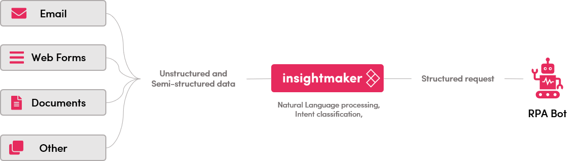 Using InsightMaker's AI capabilities to turn unstructured content into structured data for RPA bots