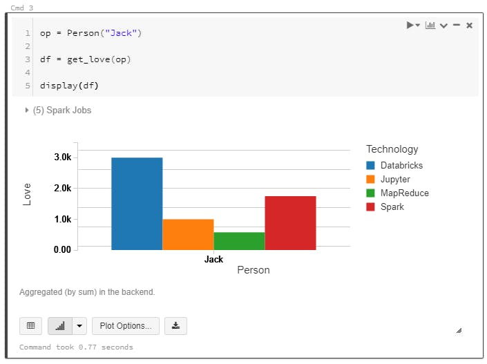 In-line graphs and visualisations with Databricks
